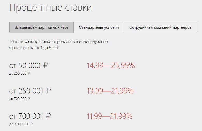 Изображение - Кредит в альфа-банке для зарплатных клиентов Usloviya-po-protsentnym-stavkam-dlya-vladeltsev-zarplatnyh-kart-Alfa-Banka