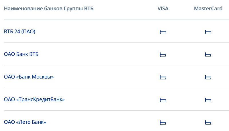 Без комиссии снятие наличных с карты Почта Банка доступно в банкоматах группы ВТБ