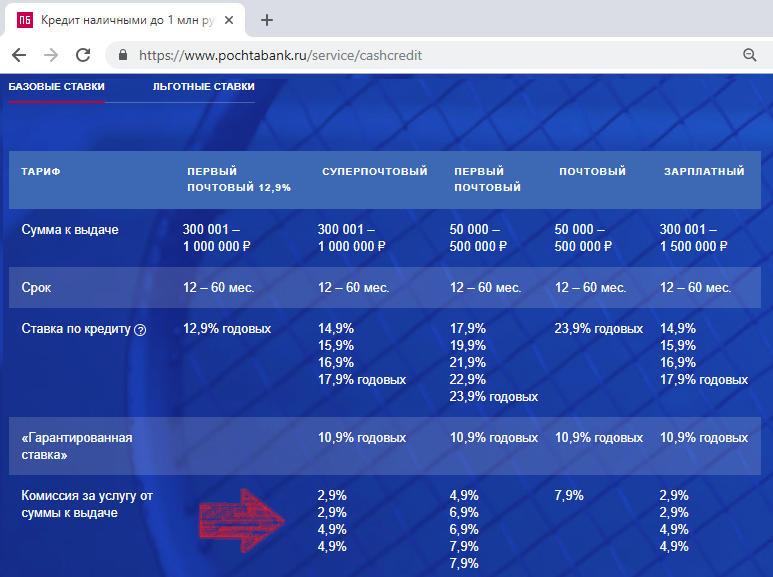 Комиссия за активацию услуги Гарантированная ставка Почта Банка