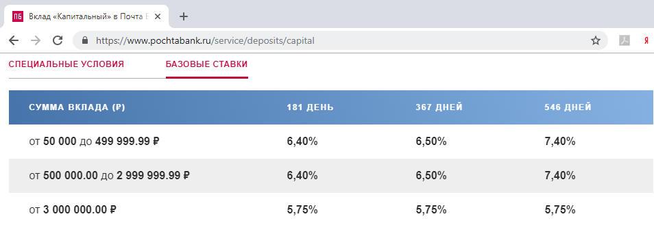 Проценты по вкладу Капитальный Почта Банка на сегодня