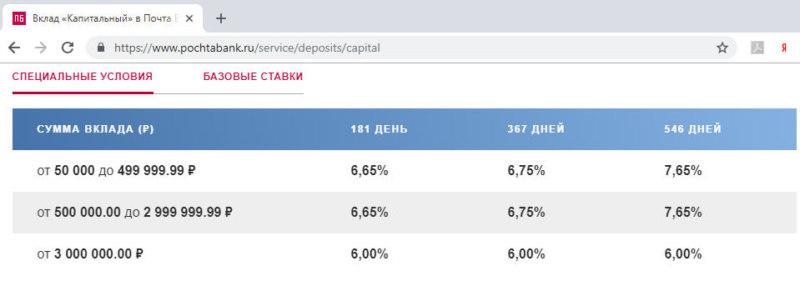 Проценты по вкладу Капитальный Почта Банка для пенсионеров