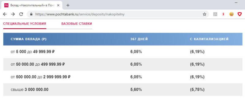 Процентные ставки по вкладу Накопительный Почта Банка в 2018 году