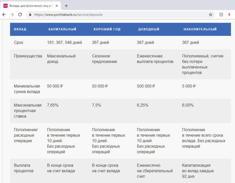 Сравнительная таблица по вкладам Почта Банка для физических лиц в 2018 году