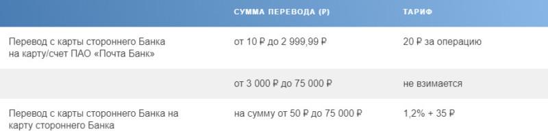 Тарифы раздела - переводы P2P