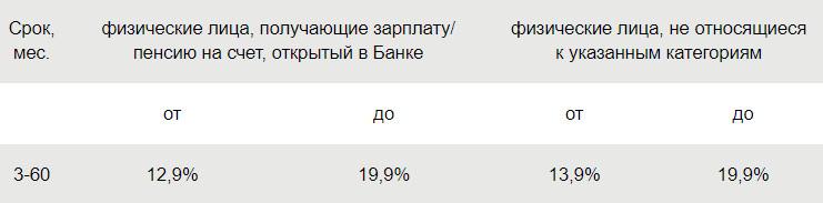 кредит 300 000 рублей без справок и поручителей