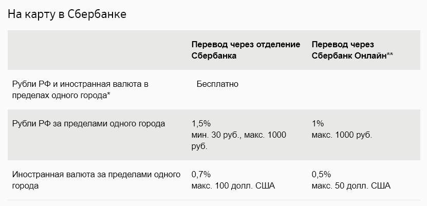 Размер комиссии, взимаемой при переводе со счета Сбербанка, на карту, им же имитированную
