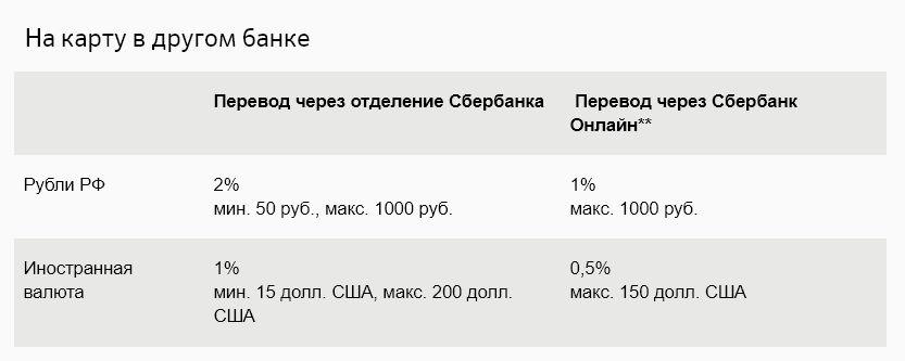 Вознаграждение банка при переводе со счета Сбербанка на карту другого банка
