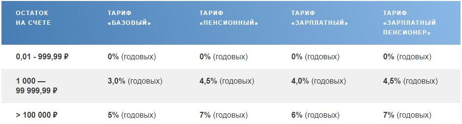 Так происходит начисление процентов на остаток по Сберегательному счету, открытому в Почта Банке с 01 ноября 2017 года