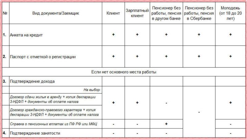 документы на кредит в россельхозбанке потребительский кредит занимать твердую позицию