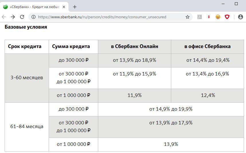 брать кредит в сбербанке какие проценты деньги срочно с открытыми просрочками vsemikrozaymy.ru