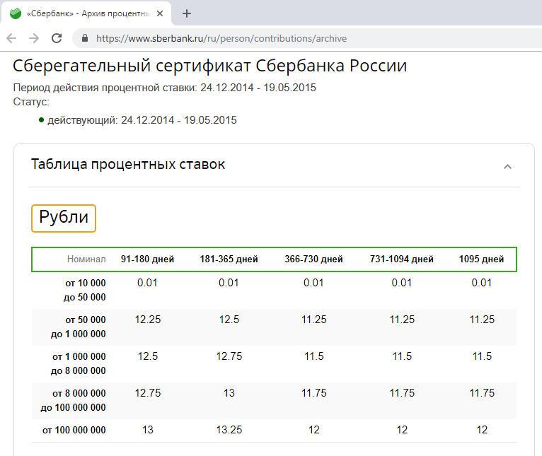 Процентные ставки по сберегательным сертификатам Сбербанка до 2018 года