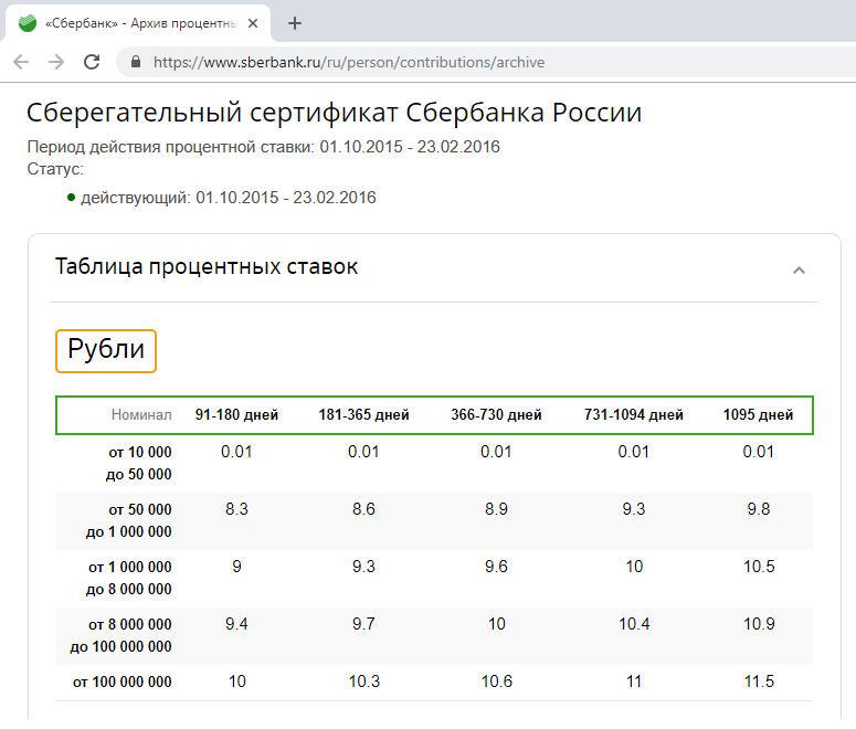 Сбербанк онлайн процентные ставки по сертификатам ставки транспортного налога 2011г таганрог