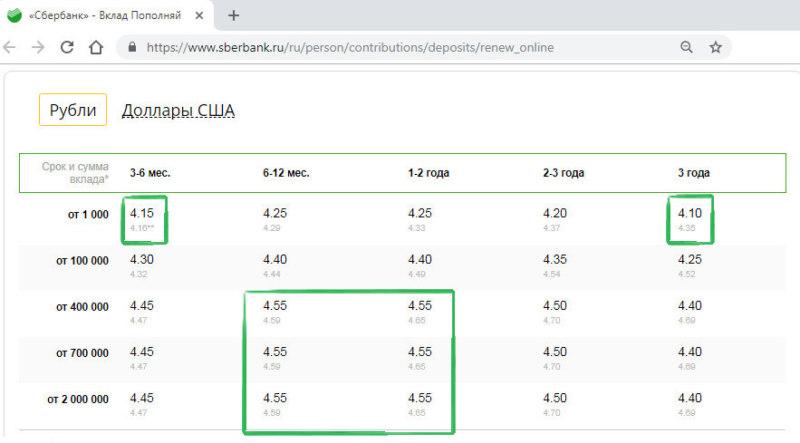 сбербанк официальный сайт самара вклады кредитная карта альфа банк 100 дней отзывы клиентов