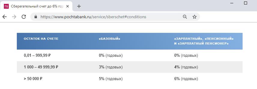 Проценты по сберегательному счету в тарифе Базовый Почта Банка
