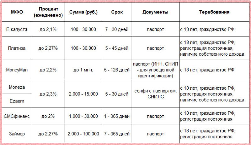 Проценты за пользование онлайн кредитом на карту Сбербанка