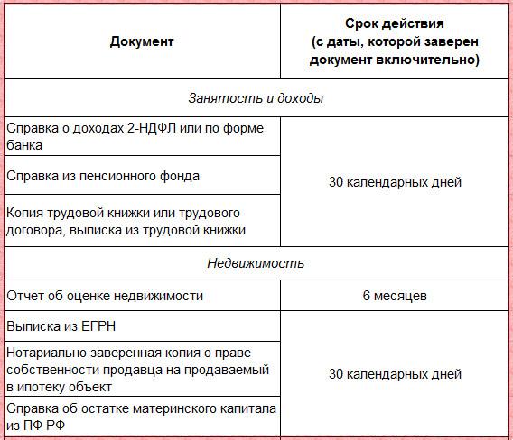 Срок действия документов на кредит в Сбербанке