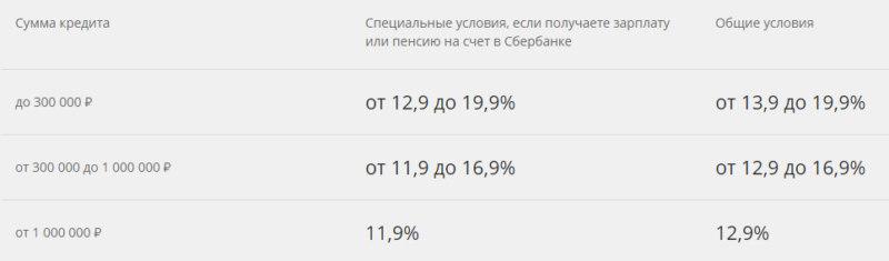 Условия потребительского кредита - ставка от 11,9% в 2020