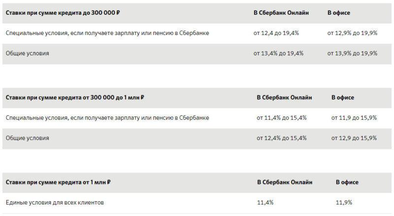 Сбербанк кредит онлайн калькулятор