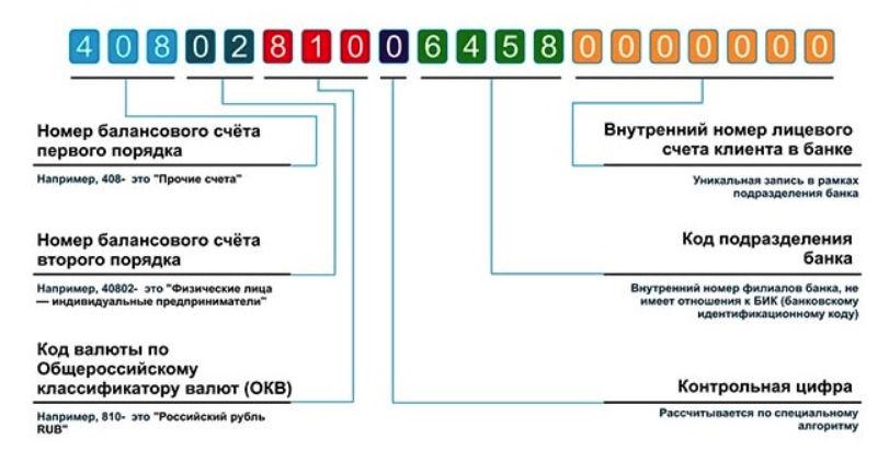 Структура расчетного или лицевого счета, открываемого каждому клиенту Сбербанка при выпуске карты
