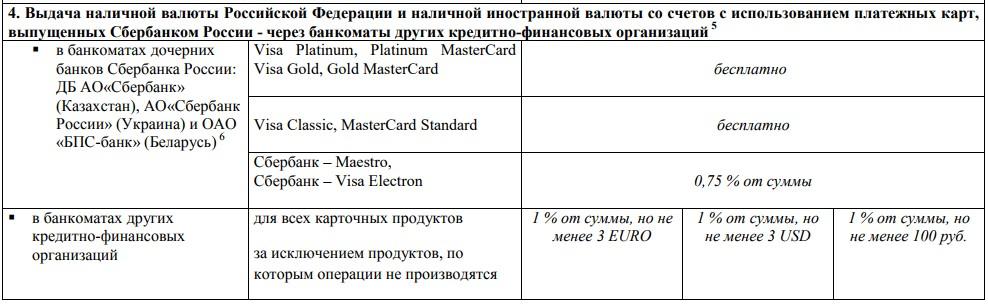 Выдержка из тарифов Сбербанка с комиссией на снятие наличных в других банкоматах