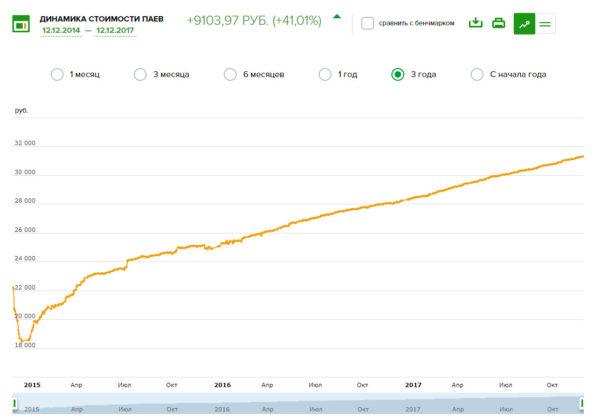 Как видим, динамика фонда на протяжении его работы положительная, а кривая доходности довольно устойчива