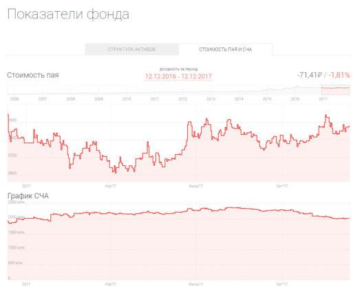При этом последний год фонд показывает отрицательную динамику. Убыток инвестора составил 1,8%.
