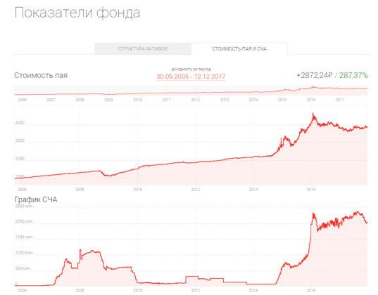 Общая доходность за все время существования фонда Альфа-Капитал Еврооблигации - более 200%