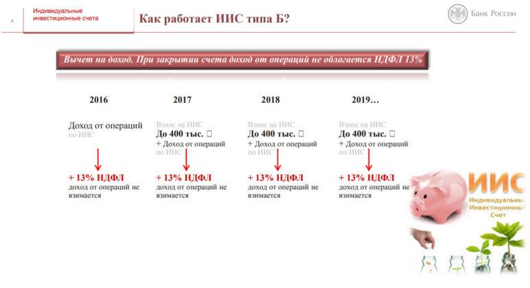 Ограничения по налоговому возврату - 52 тысячи рублей в год
