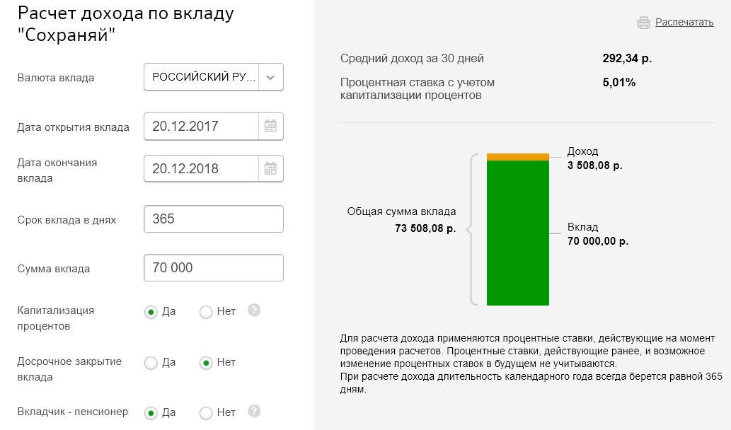 Сбербанк онлайн процентные ставки по вкладам пенсионерам заработать в интернете задания
