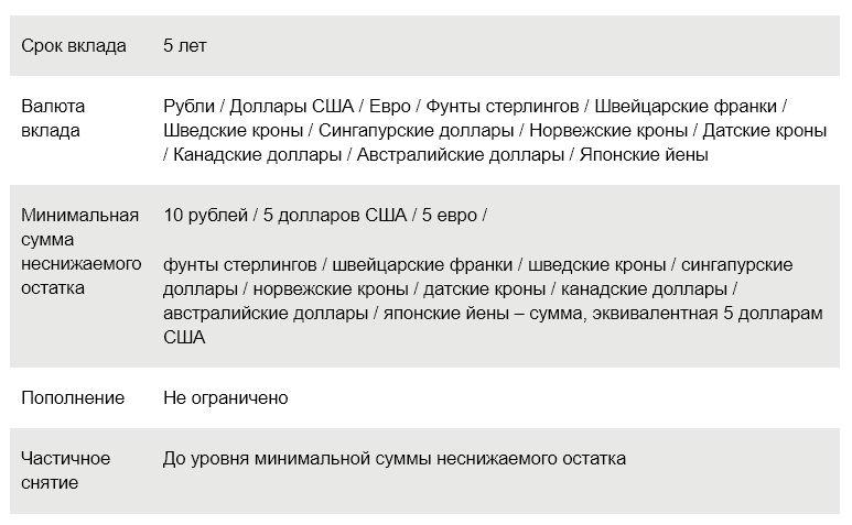 Условия по вкладу Универсальный на 5 лет в Сбербанке России