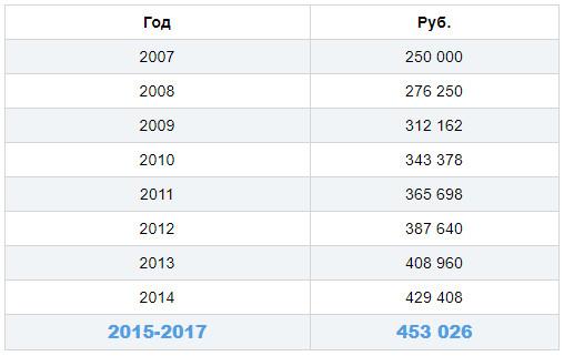 Изменения выплат Материнского капитала с 2007 года