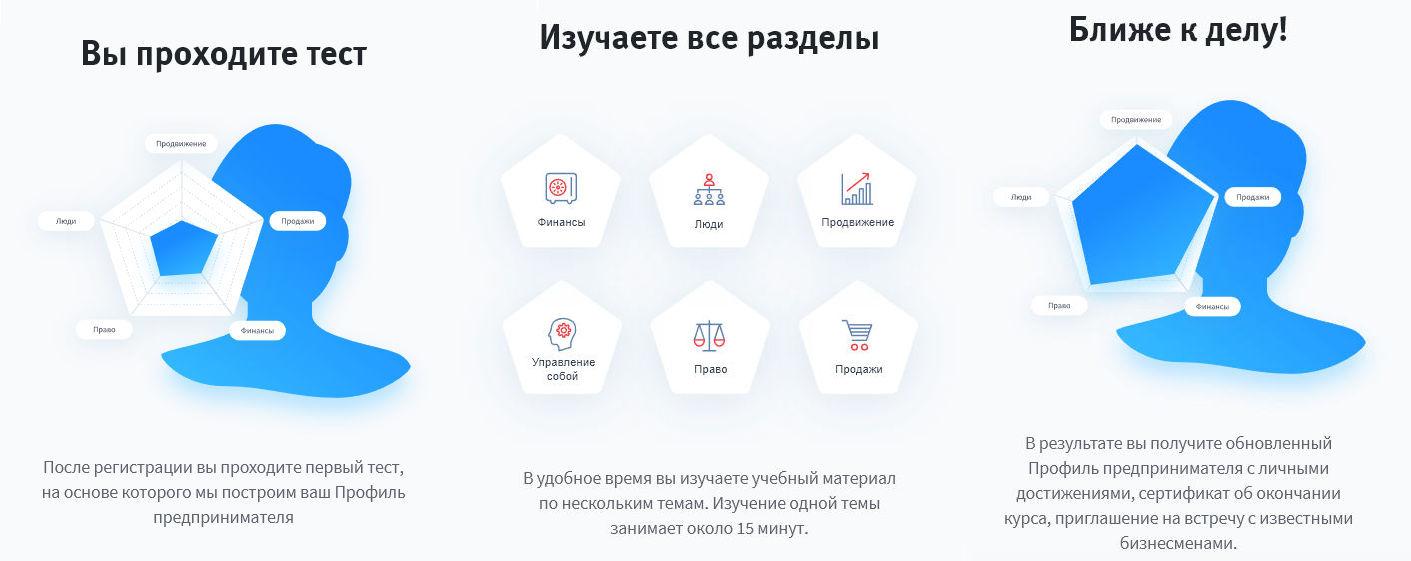 Ступени обучающей программы для предпринимателей в ВТБ 24