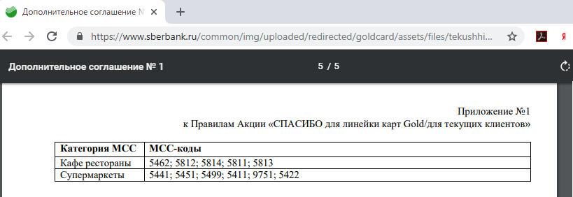 Список МСС кодов в рамках кэшбэка по золотой карте МИР Сбербанка