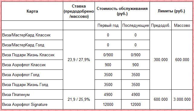 Стоимость обслуживания кредитных карт Сбербанка 2018