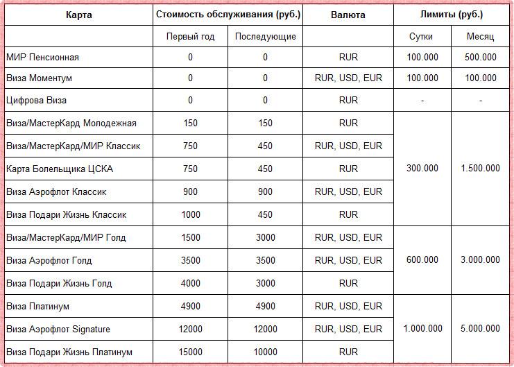 Стоимость обслуживания разных видов карт Сбербанка в 2018 году