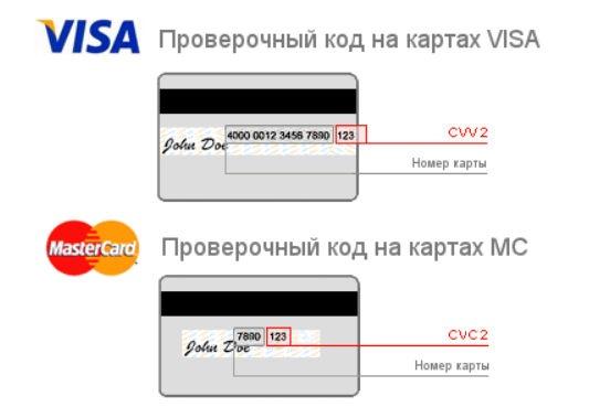 Gde Nahoditsya Kod Cvv I Cvc Na Karte Sberbanka