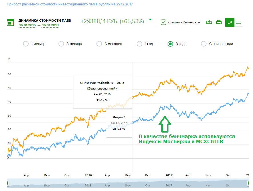 На графике фонда Сбалансированный от Сбербанка можно ознакомиться с корреляцией активов ПИФ с бенчмарком