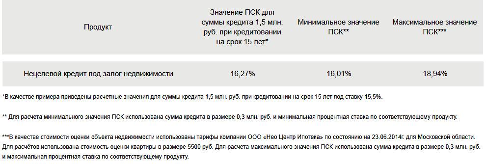 Кредитная карта халва отзывы и условия пермь