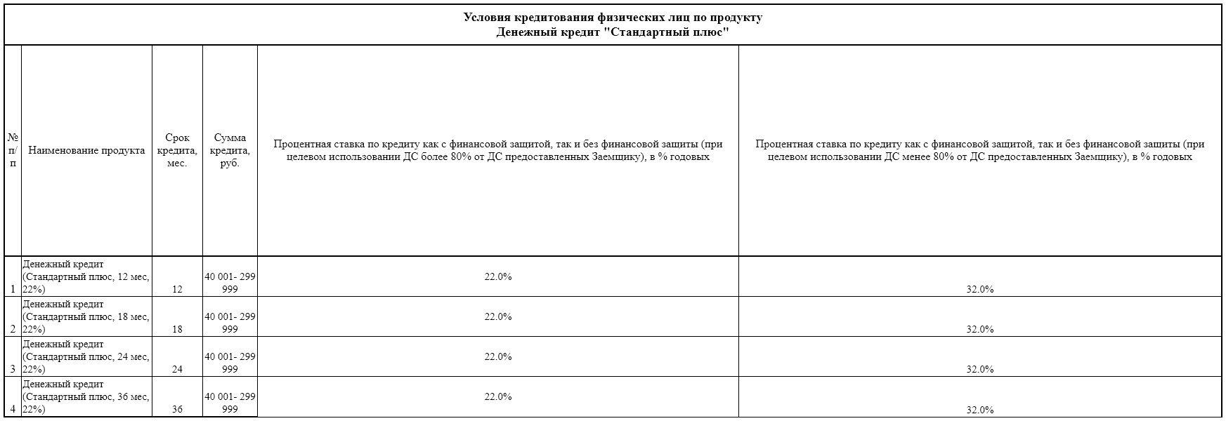 Проценты по кредиту Стандартный плюс в Совкомбанке