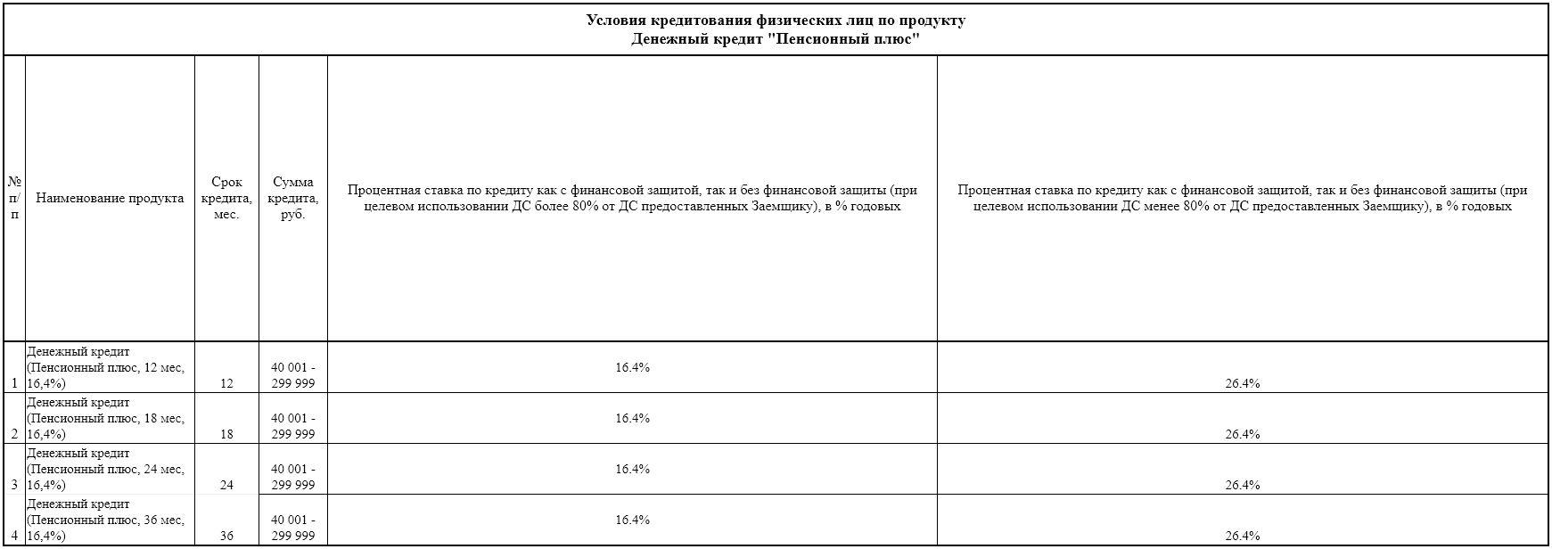 Процент по кредиту для пенсионеров в Совкомбанке