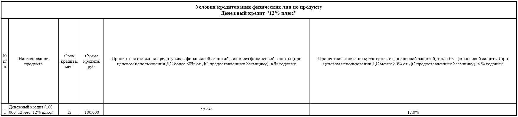 Условия кредитования по программе Денежный кредит 12% плюс