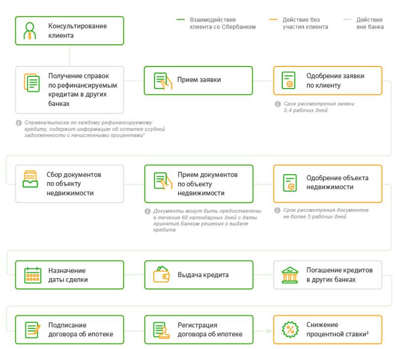 сбербанк официальный сайт рефинансирование ипотеки в сбербанке