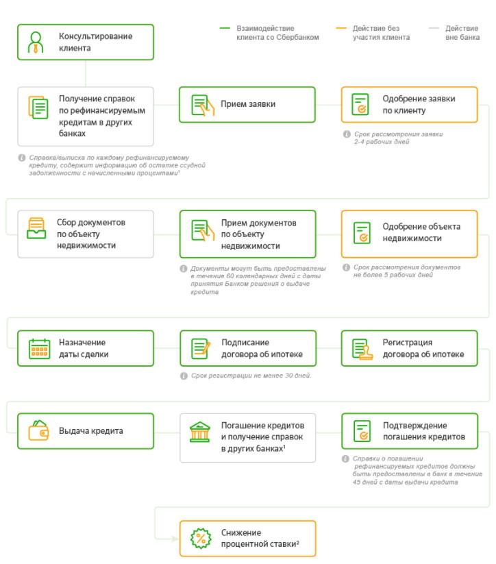 сбербанк онлайн рефинансирование ипотеки кредитная карта халва совкомбанк