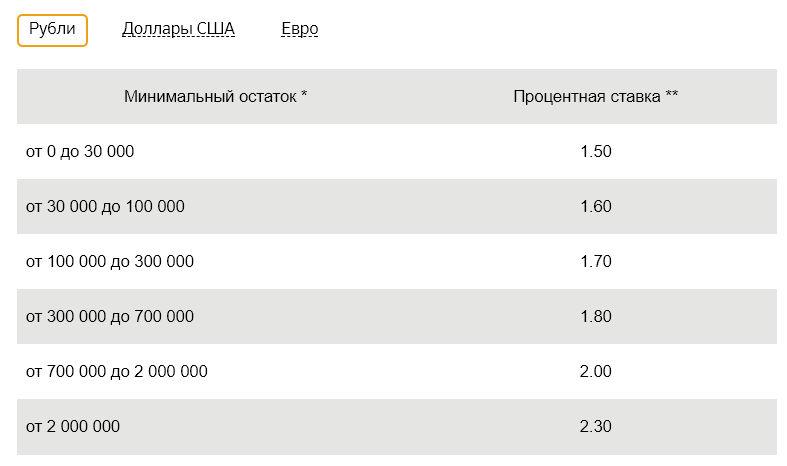 Процентная ставка по Сберегательному счету Сбербанка, открытому в рублях