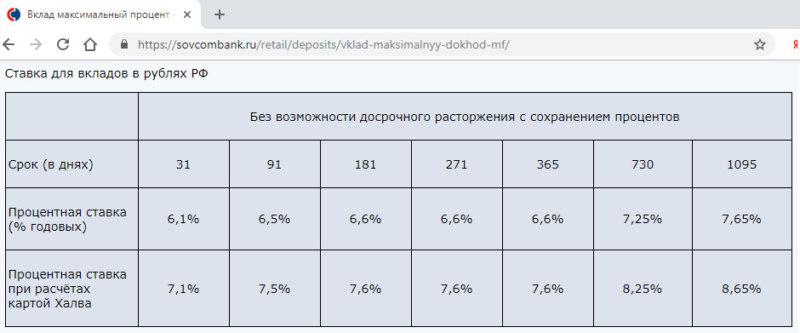 Процентные ставки по вкладу Максимальный доход Совкомбанка в 2019 году