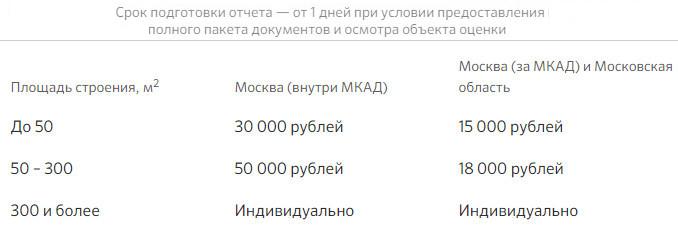 Изображение - Оценка недвижимости для ипотеки сбербанка 2019 список аккредитованных организаций, стоимость otsenka-uchastka-so-stroeniem