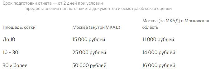 Изображение - Оценка недвижимости для ипотеки сбербанка 2019 список аккредитованных организаций, стоимость otsenka-zemelnogo-uchastka