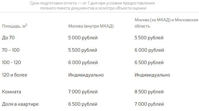 Изображение - Оценка недвижимости для ипотеки сбербанка 2019 список аккредитованных организаций, стоимость skolko-stoit-stoit-otsenka