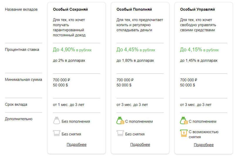 Для физических лиц, оформивших пакет обслуживания Сбербанк Премьер, предусмотрены повышенные ставки при открытии вкладов онлайн