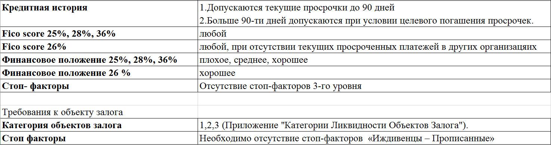 совкомбанк кредит наличными условия калькулятор москва взять кредит киров